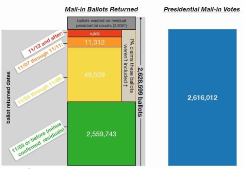 Infographics Confirm the Absolute Fraud in the Pennsylvania 2020 Election Results — Including the 205,000 Extra Ballots that Came In than Were Sent Out!